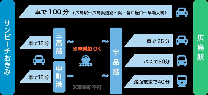 広島駅からの交通アクセス